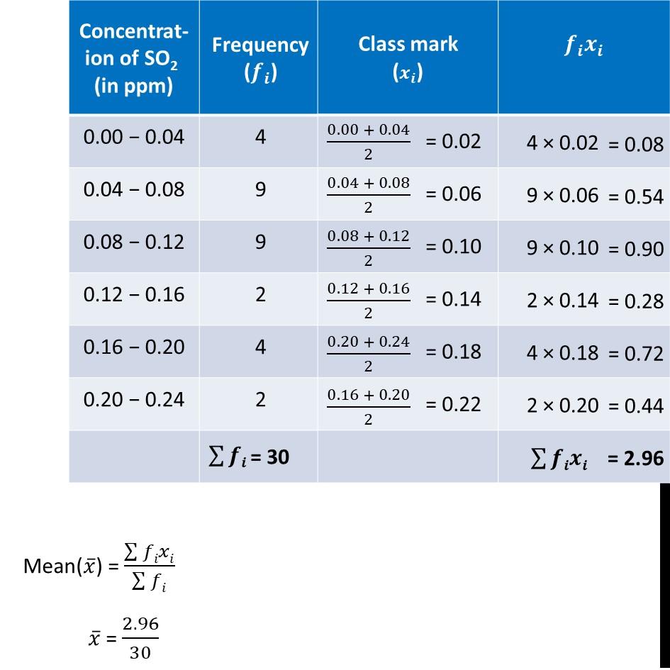 Ex 14.1, 7 - Chapter 14 Class 10 Statistics - Part 2