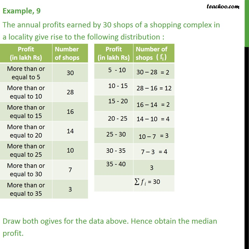 Example 9 - The annual profits earned by 30 shops of shopping - Less than , more than ogive