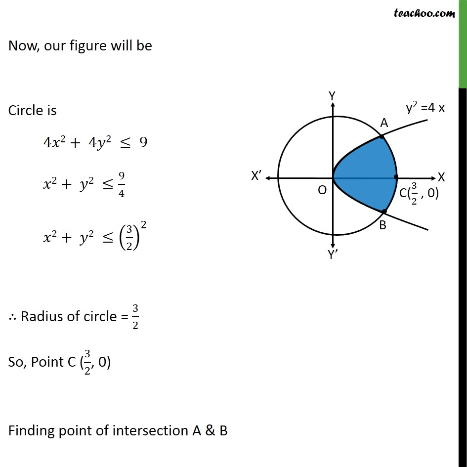 Misc 15 - Chapter 8 Class 12 Application of Integrals - Part 2