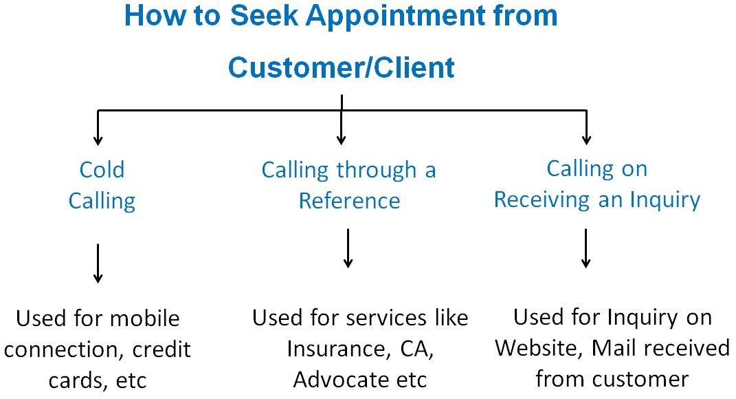 How to Seek Appointment from Customer-Client.jpg