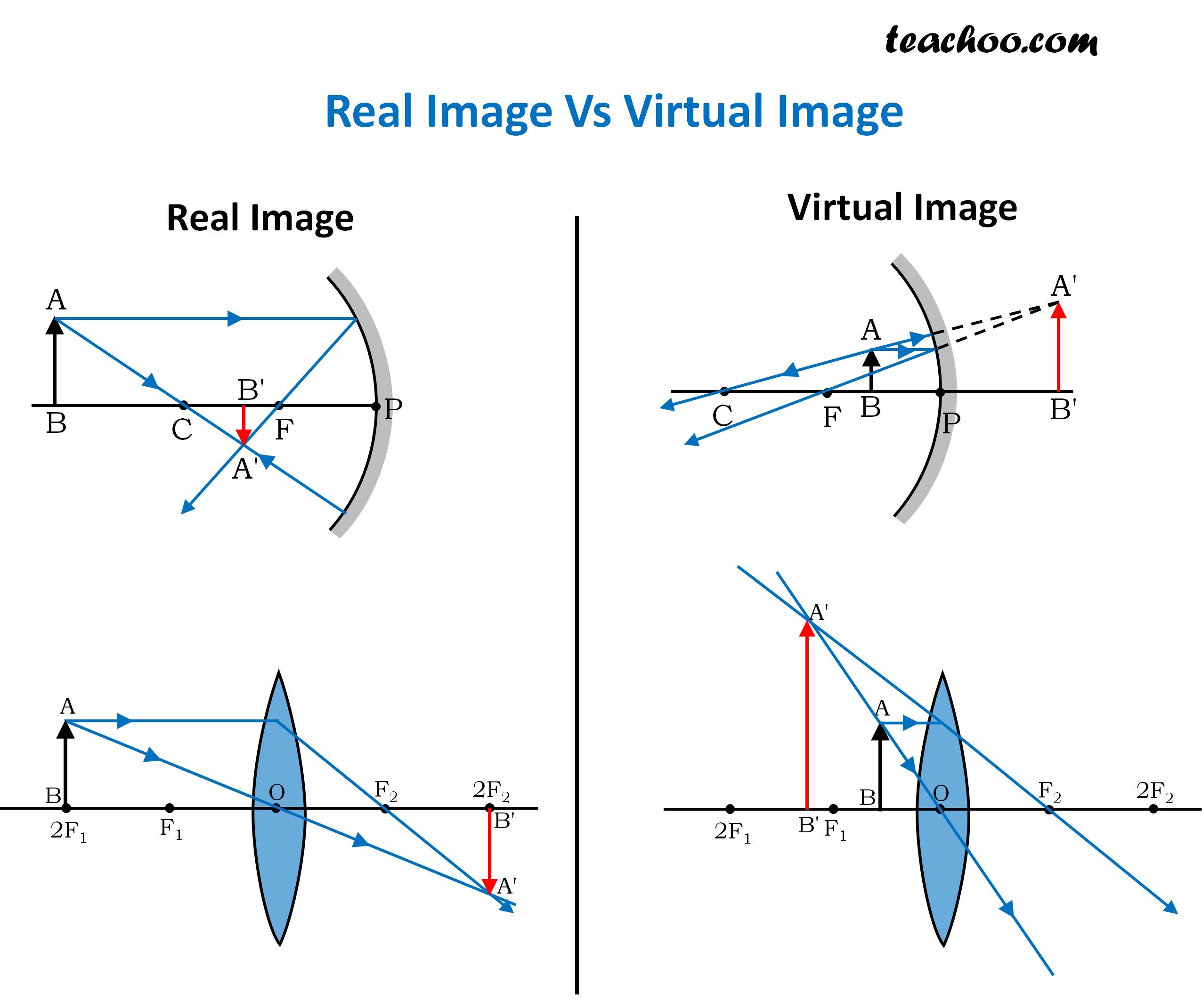 Real Image vs Virtual Image - Teachoo.jpg