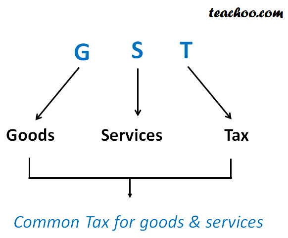 What is GST? - GST Full Form - GST Explained on teachoo