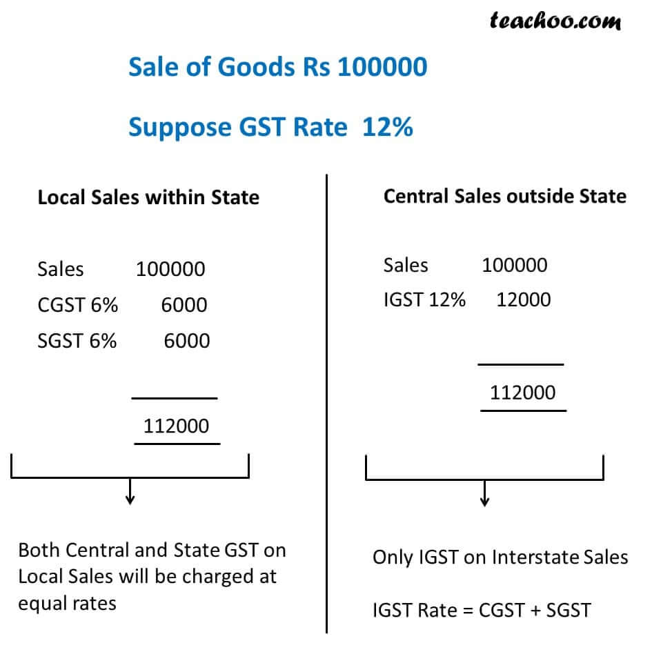2 gst invoice in case of local sales