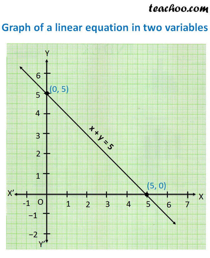 graph of linear equation in two variables.jpg