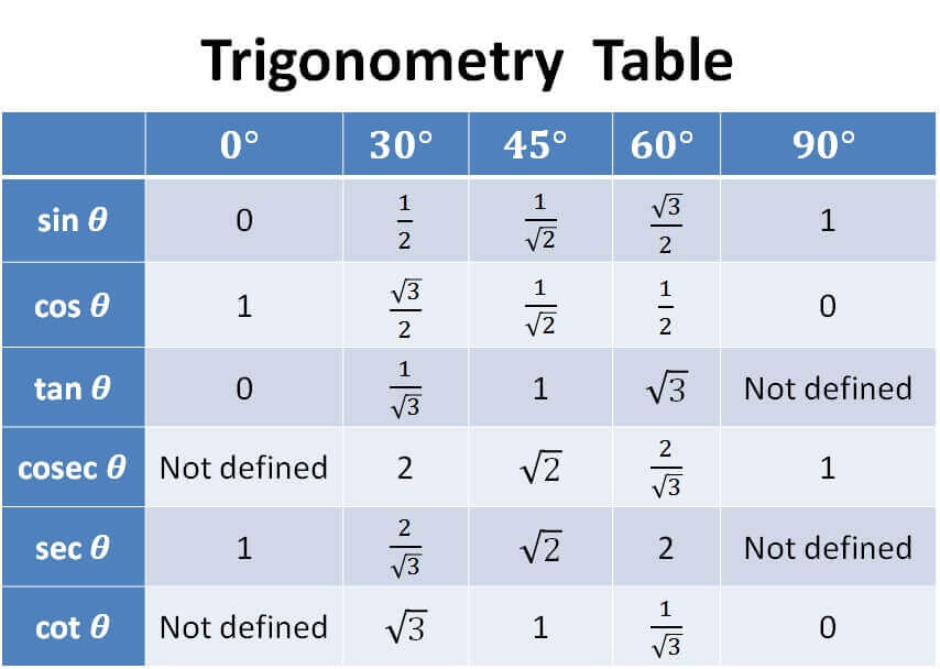 Value Of Sin Cos Tan Cot At       Trigonometry Table