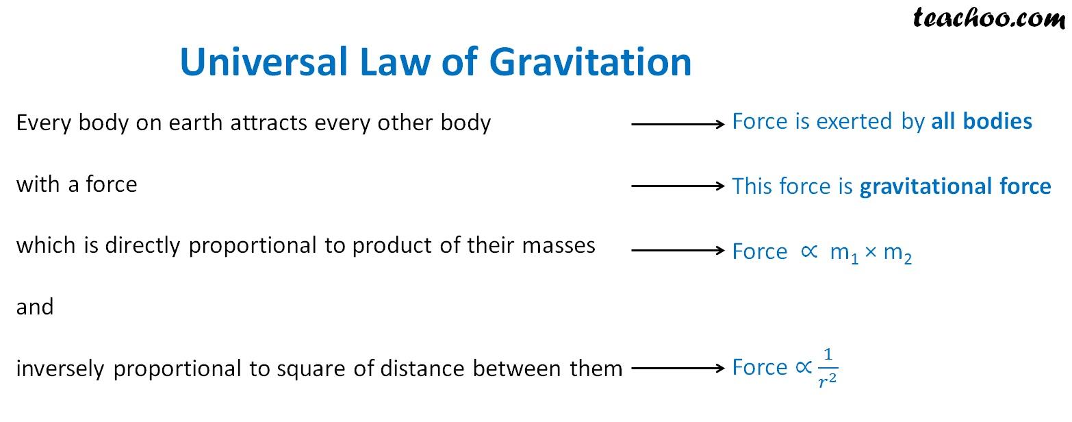 Universal Law of Gravitation.jpg