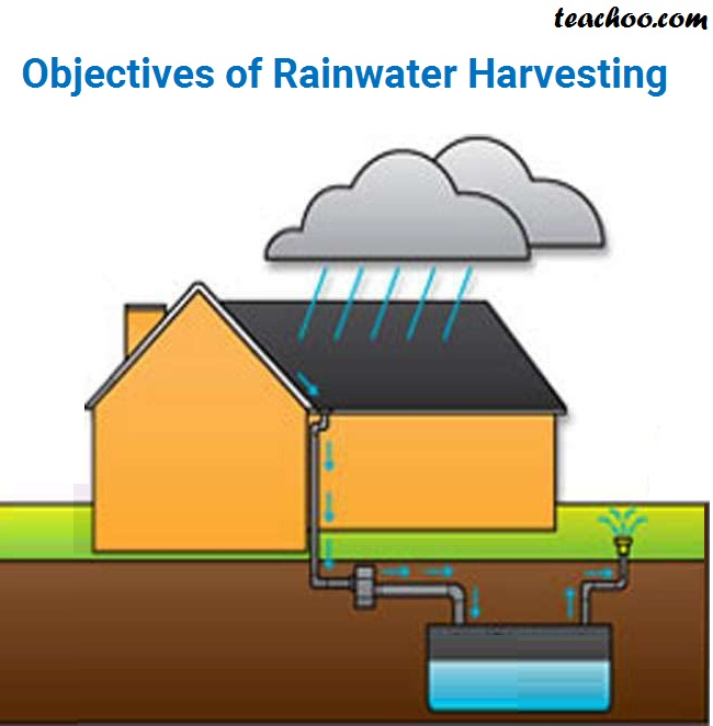 Objectives of Rainwater Harvesting - Teachoo.jpg