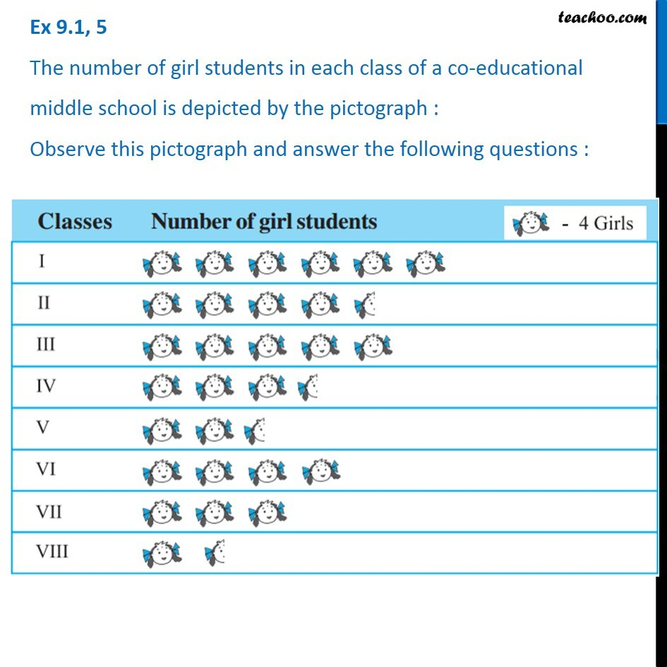 Ex 9.1, 5 - The number of girl students in each class of a co ed
