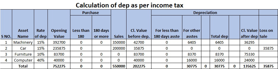 Calculation of dep as per income tax Ex 3.jpg