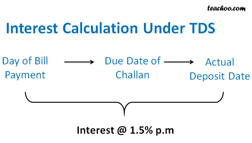 Interest Calculation Under TDS.jpg