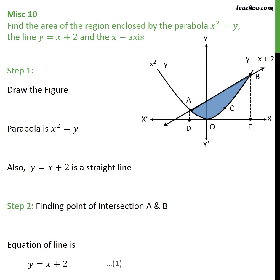 Misc 10 - Find area enclosed by parabola  x2 = y, t = x + 2 - Miscellaneous