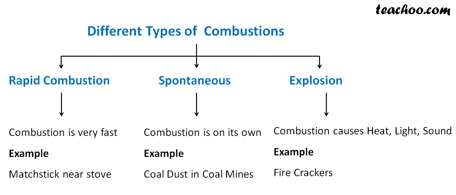 Different Types of cumbstion - Teachoo.jpg
