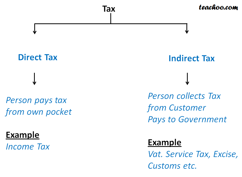 Indirect tax new.