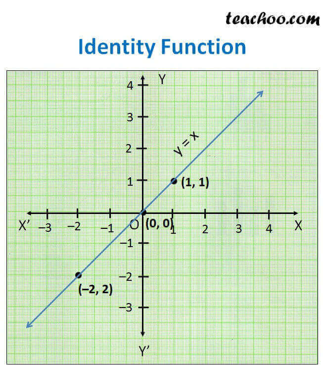 identity function f x x different functions and their graphs