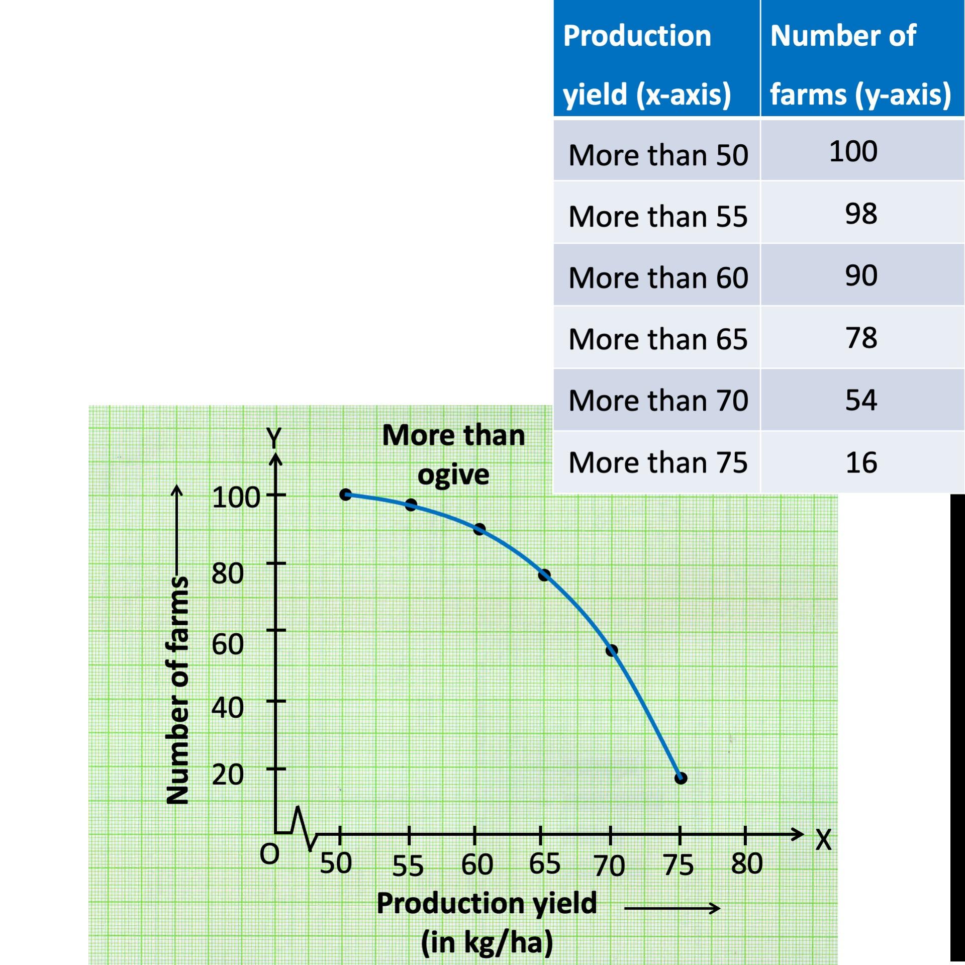 Ex 14.4, 3 - Chapter 14 Class 10 Statistics - Part 3