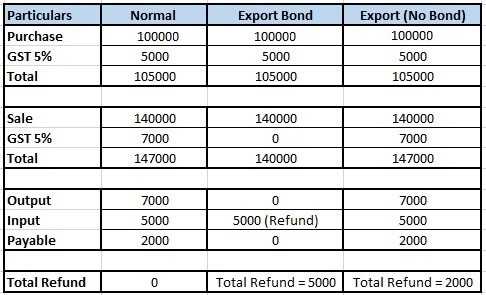 Normal and export bond.jpg