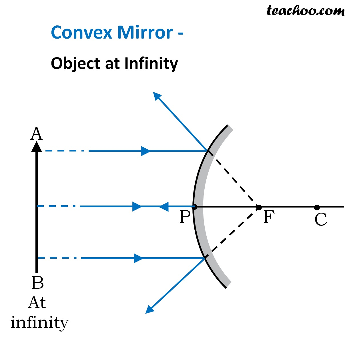 Convex Mirror - Object at Infinity - Ray Diagram - Teachoo.jpg