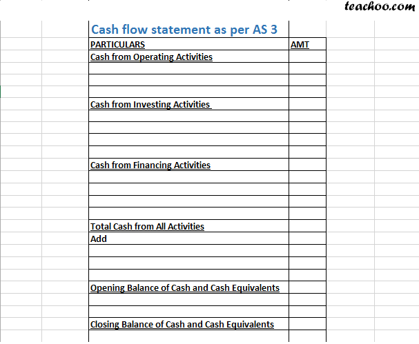 What is Cash Flow as per AS-3 - Cash Flow  Statement as Per AS-3
