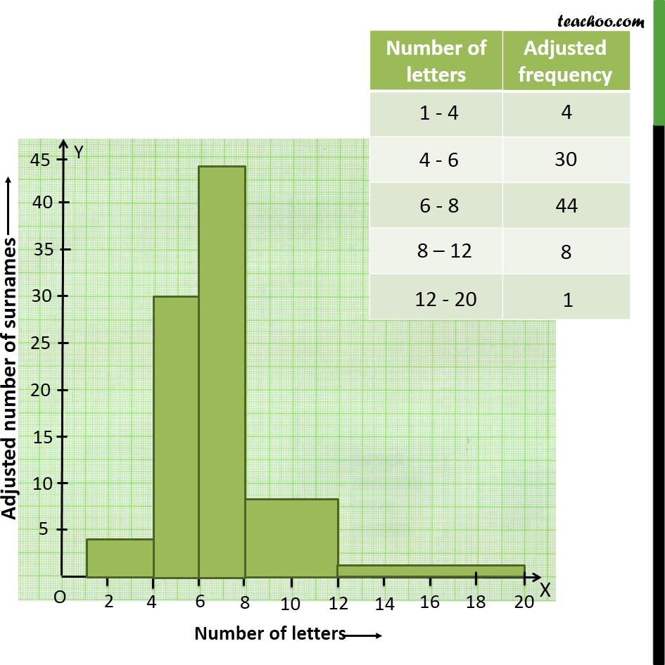 Ex 14.3, 9 - Chapter 14 Class 9 Statistics - Part 3