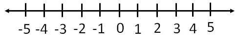 Rational Numbers on Number Line i.jpg
