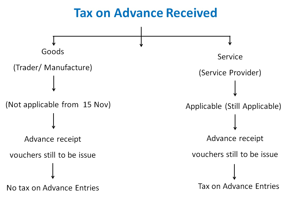 Tax on Advance Received.jpg
