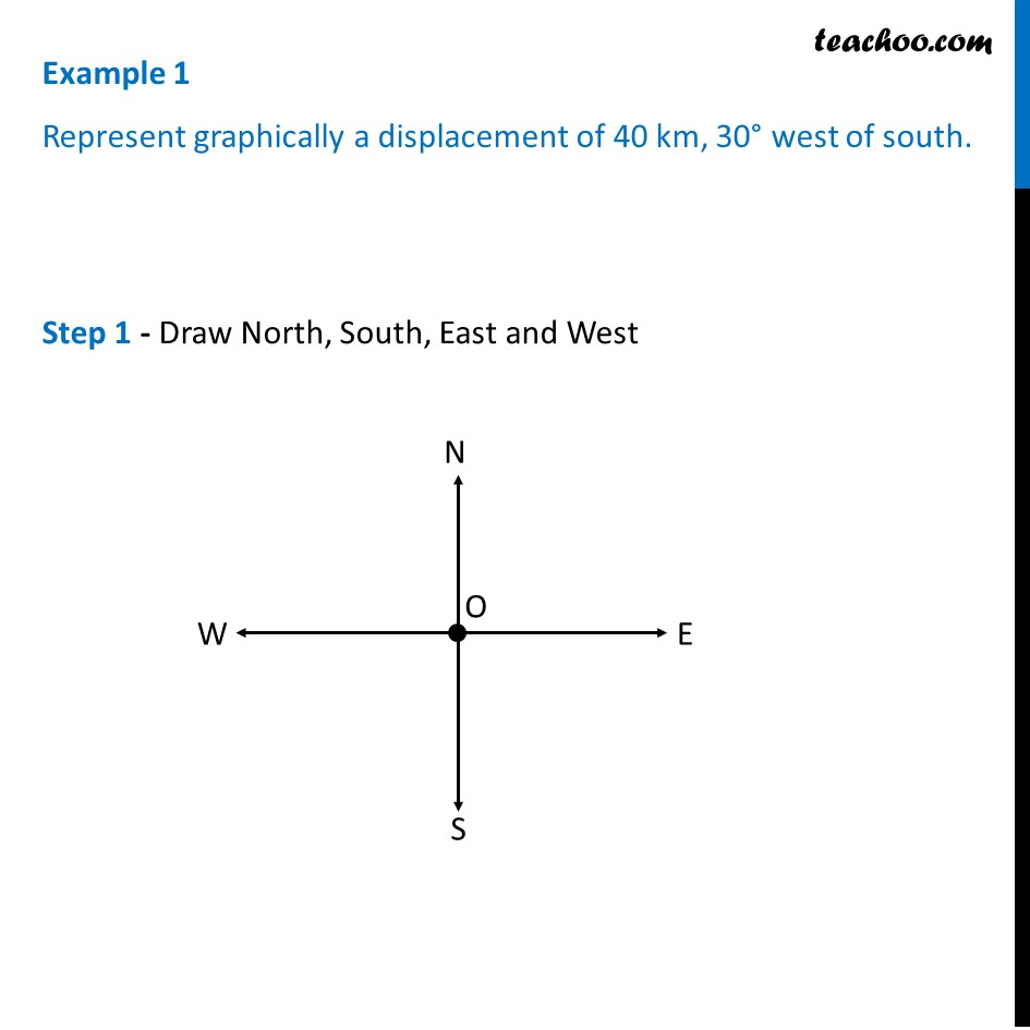 Example 1 - Displacement of 40 km, 30 west of south - Examples
