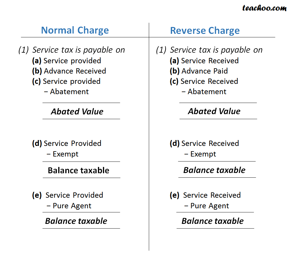Comparison of Normal Charge and Reverse Charge - Concept of RCM (Reverse Charge and Partial Reverse  Charge)