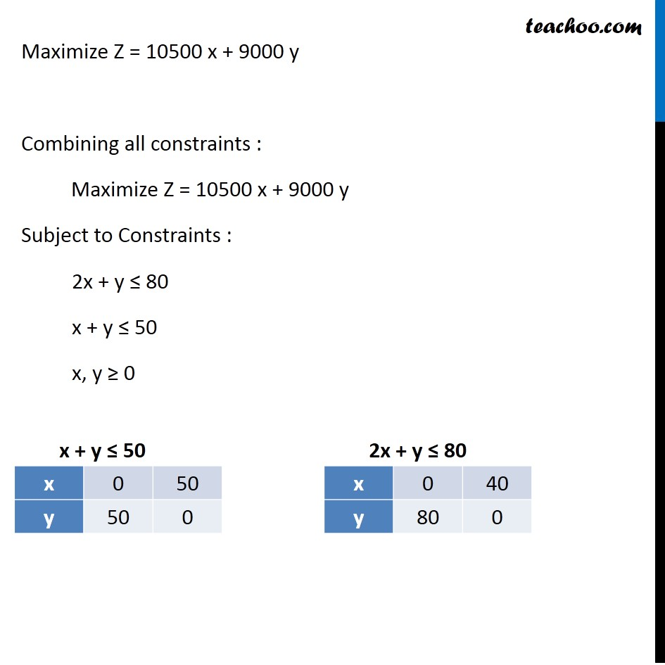 Example 7 - Chapter 12 Class 12 Linear Programming - Part 3