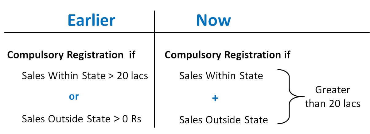 Compulsory Registration  if .jpg