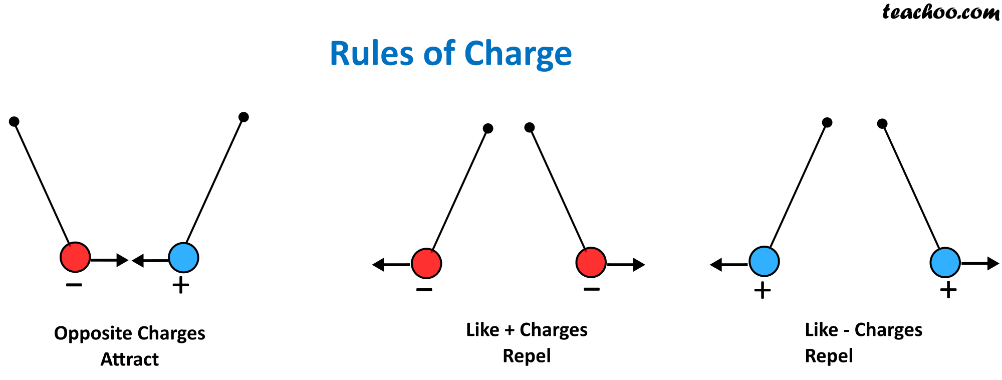 Different Rules of Charge - Teachoo.png