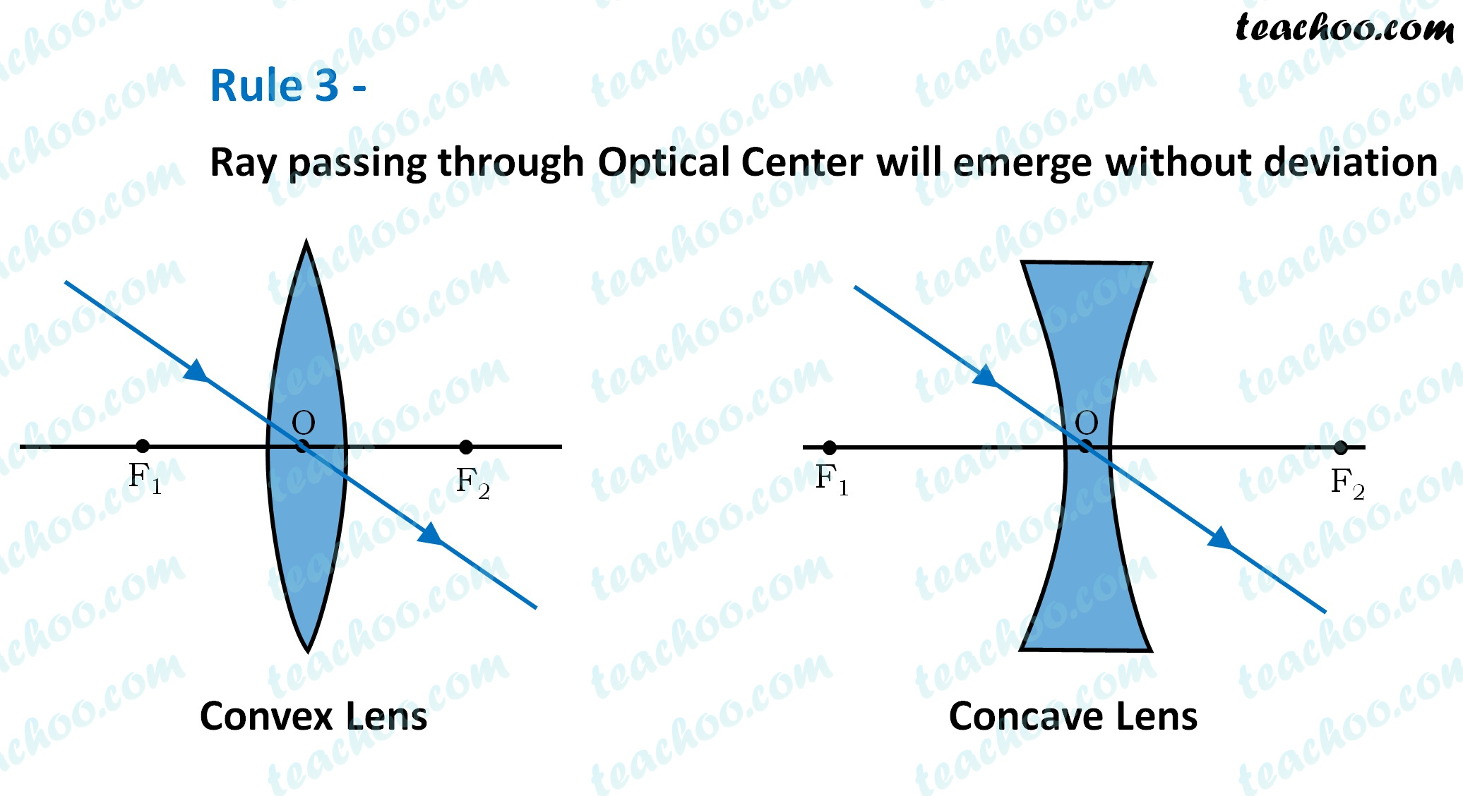 rule-3---ray-passing-through-optical-center-will-emerge-without-deviation---teachoo.jpg