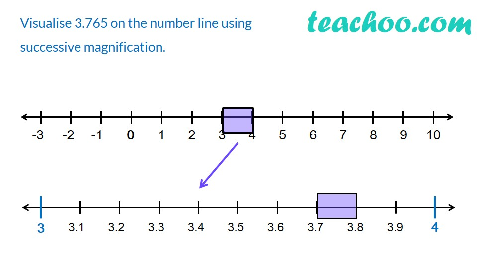 Ex 1.4, 1 - Visualize 3.765 on number line by successive magnification
