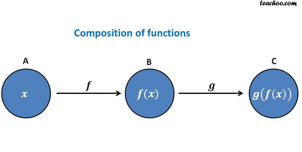 Composition of functions.jpg