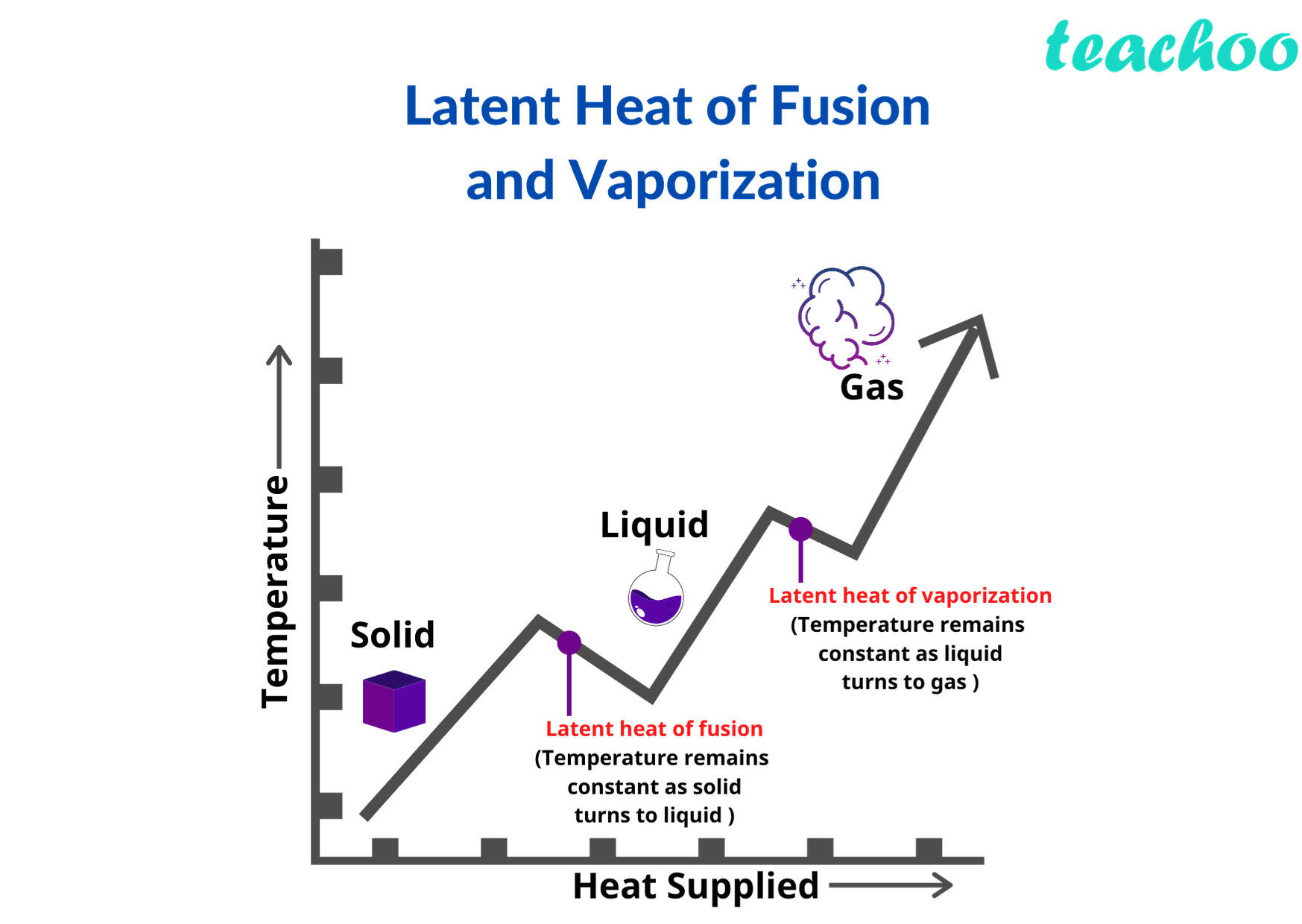 Latent heat of Fusion.png