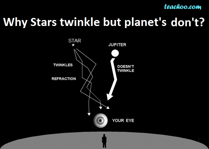 Why Stars twinkle but Planets do not Twinkle - Teachoo.jpg