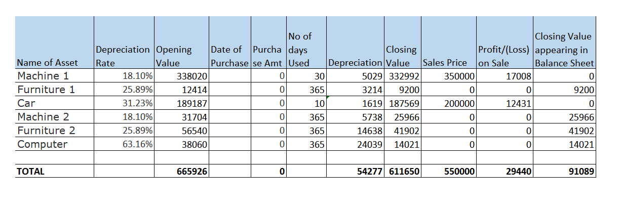 Depreciation as per Companies Act Assignment Q3.png