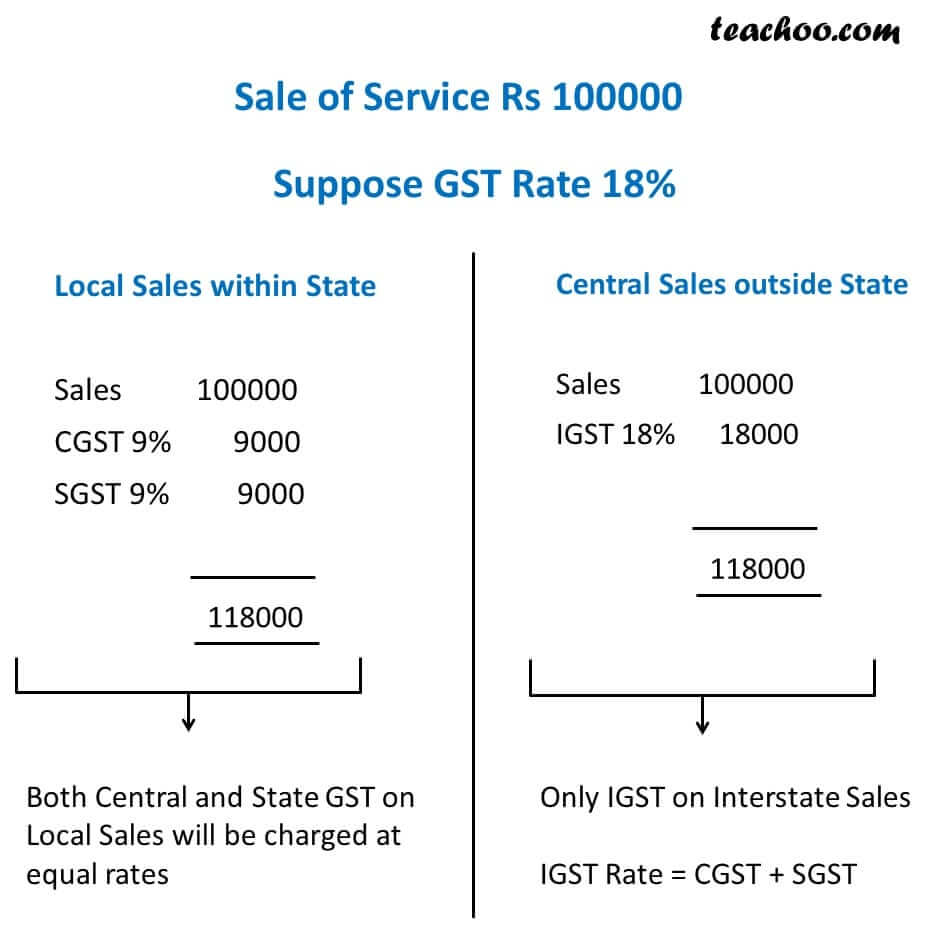 3-gst-invoice-in-case-of-local-sales-within-state-and-central-sales-outside-state---rate-18-percent.jpg