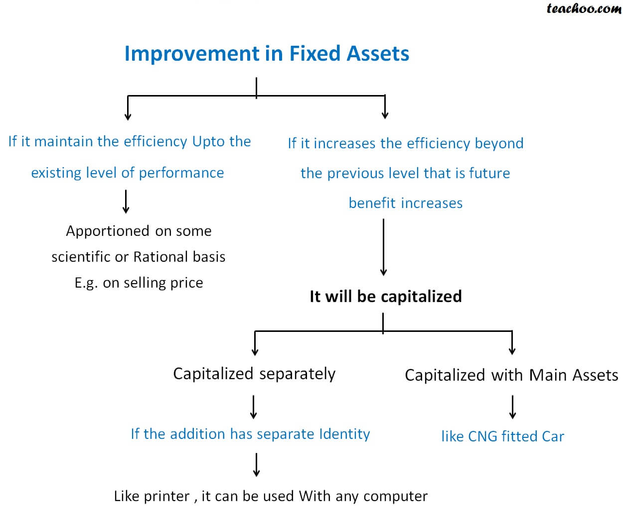Improvement in Fixed Assets.jpg
