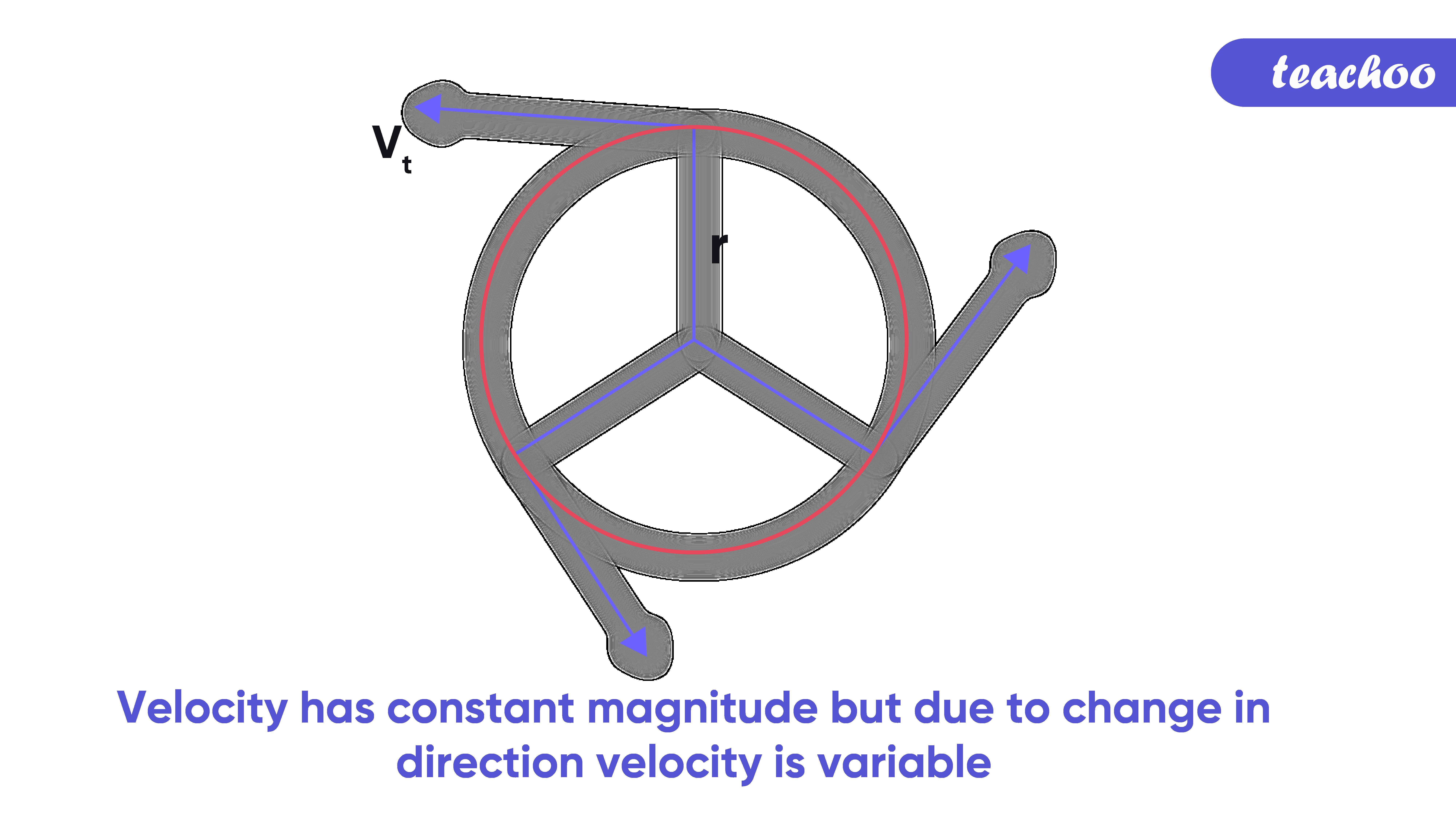 8.  velocity has constant-Teachoo-01.png
