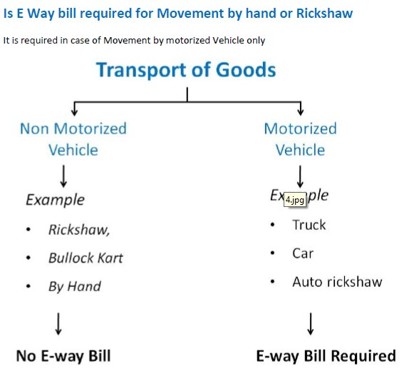Is E Way bill required for Movement by hand or Rickshaw.jpg