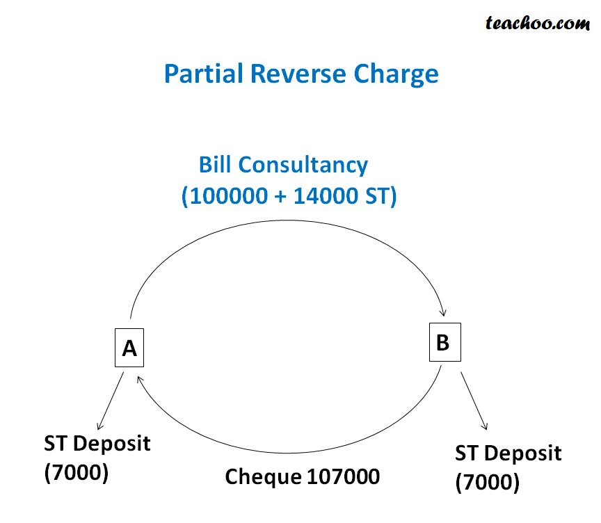 Different Services under Partial Reverse Charge - Concept of RCM (Reverse Charge and Partial Reverse  Charge)