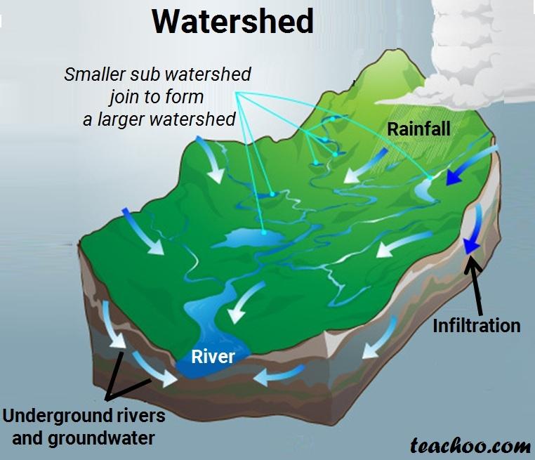 Watershed Management - Teachoo.jpg