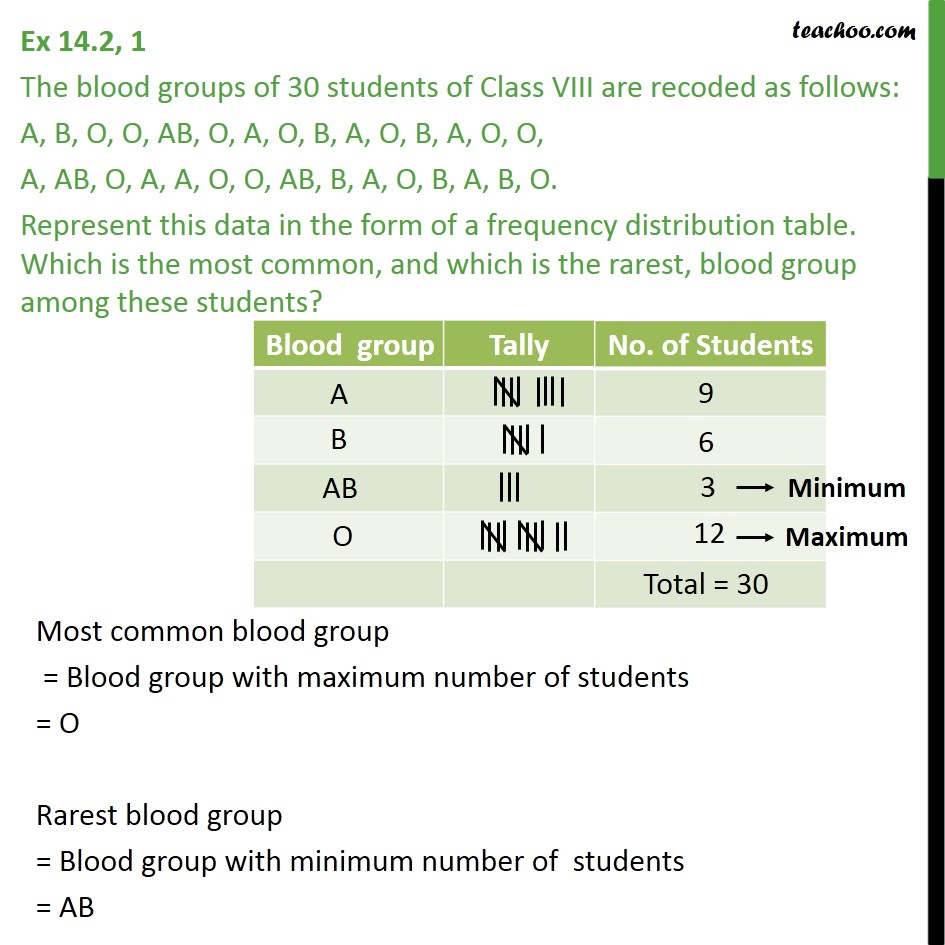 Ex 14.2, 1 - The blood groups of 30 students of Class VIII - Ex 14.2