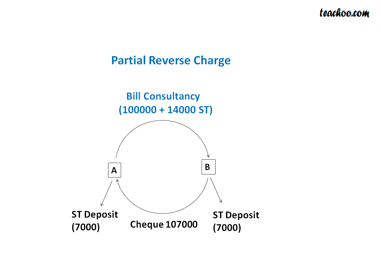Journal Entries for  in Case Of Partial Reverse Charge - Service Tax Accounting
