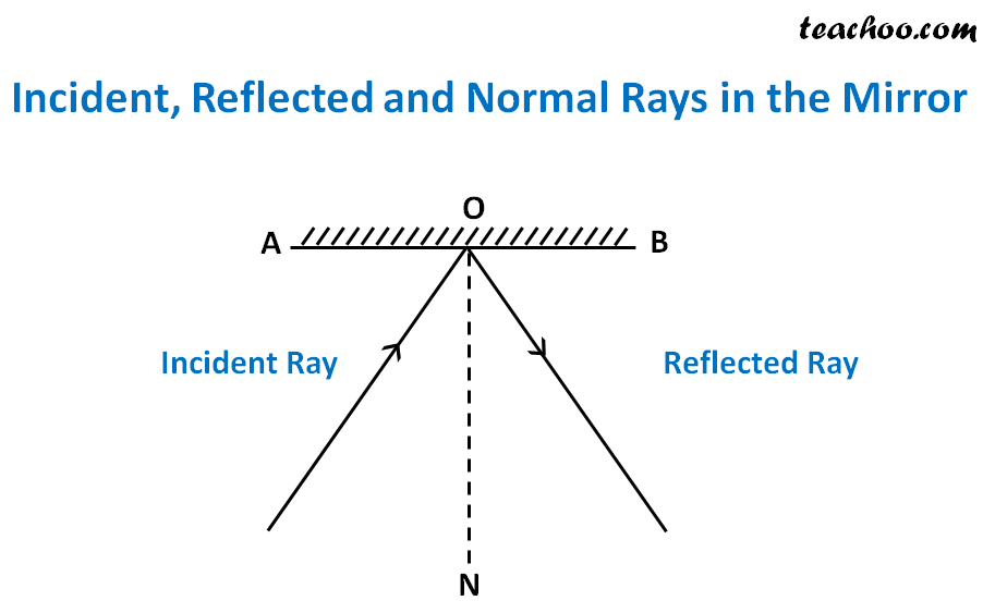 Incident, Reflected and Normal Rays in the Mirror - Teachoo.png