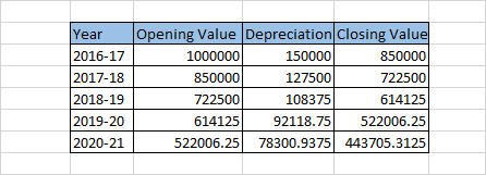 Depreciation Chart as per WDV Method - Depreciation Chart