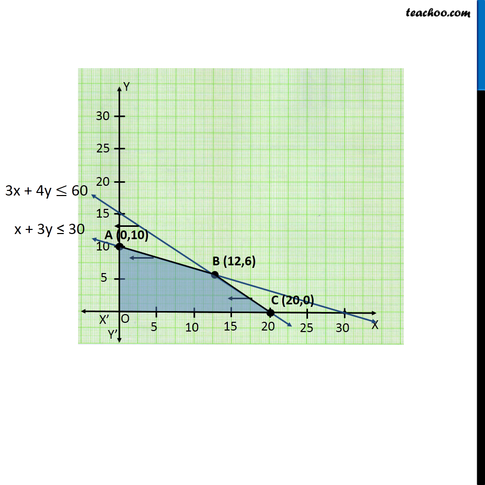 Example 8 - Chapter 12 Class 12 Linear Programming - Part 4