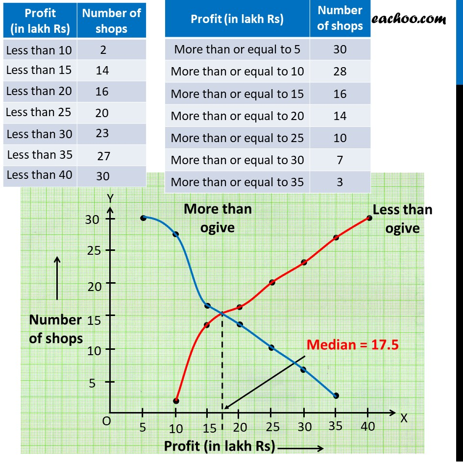 Example 9 - Chapter 14 Class 10 Statistics - Part 4