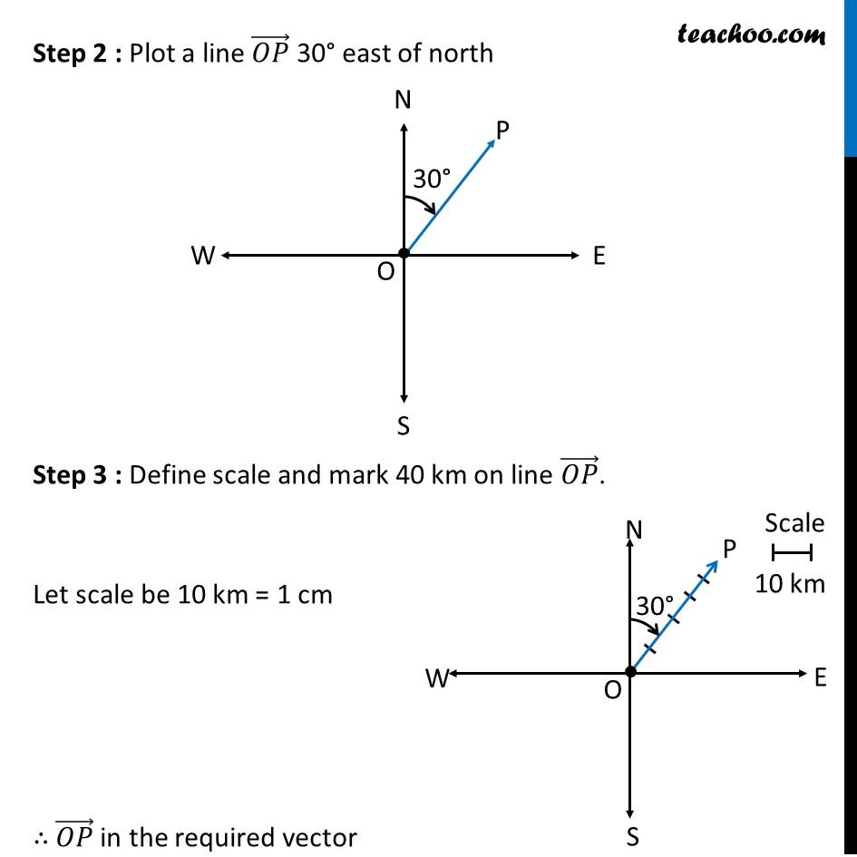 Ex 10.1, 1 - Chapter 10 Class 12 Vector Algebra - Part 2