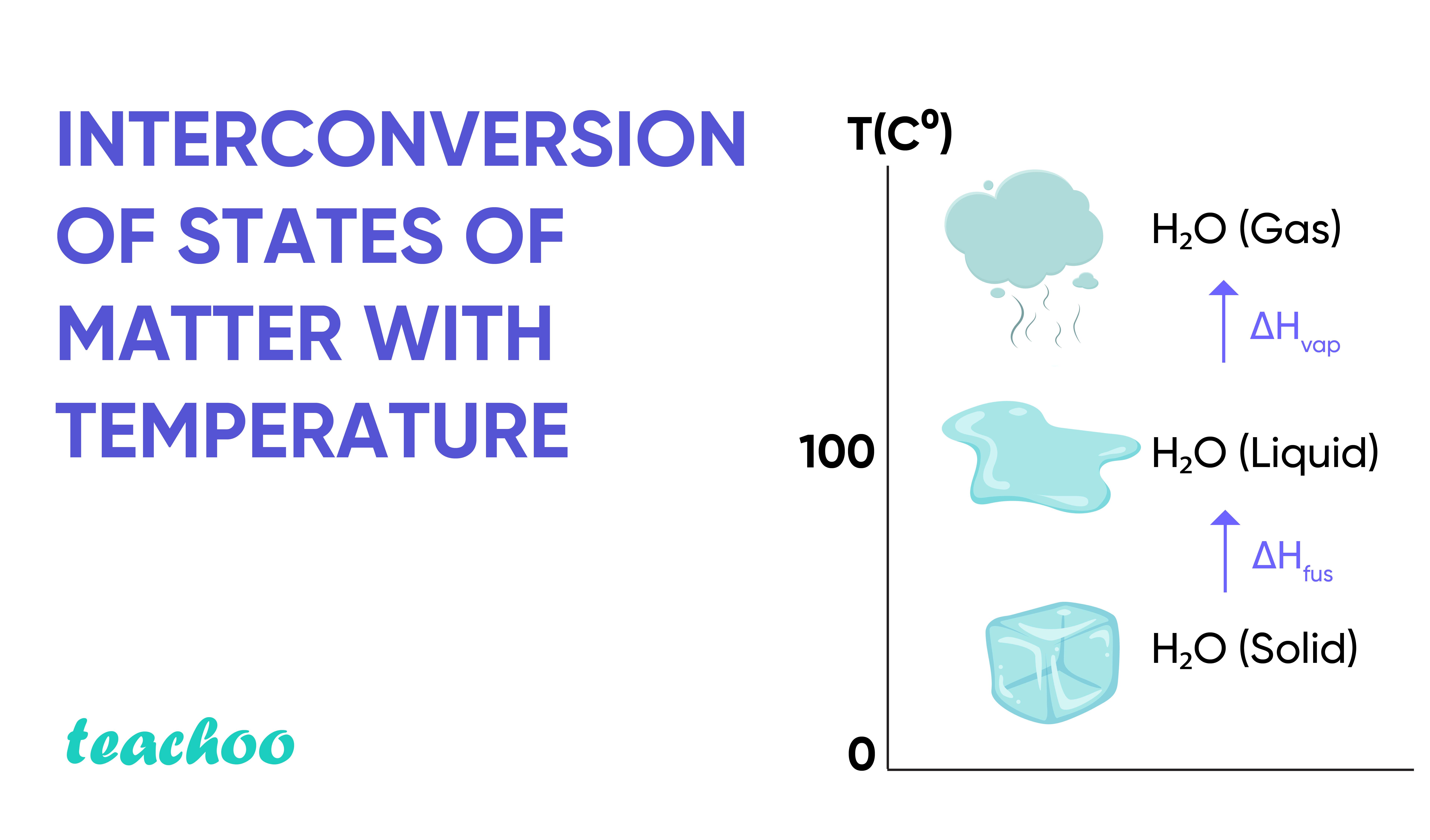 Interconversion of states of matter with temperature-Teachoo.jpg
